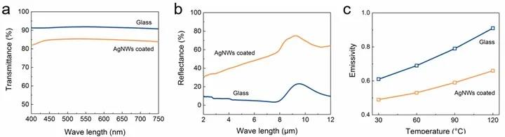 普通玻璃(蓝线)和银纳米线低辐射玻璃(橙线)的 可见光光谱(a)和傅立叶变换红外光谱(b)